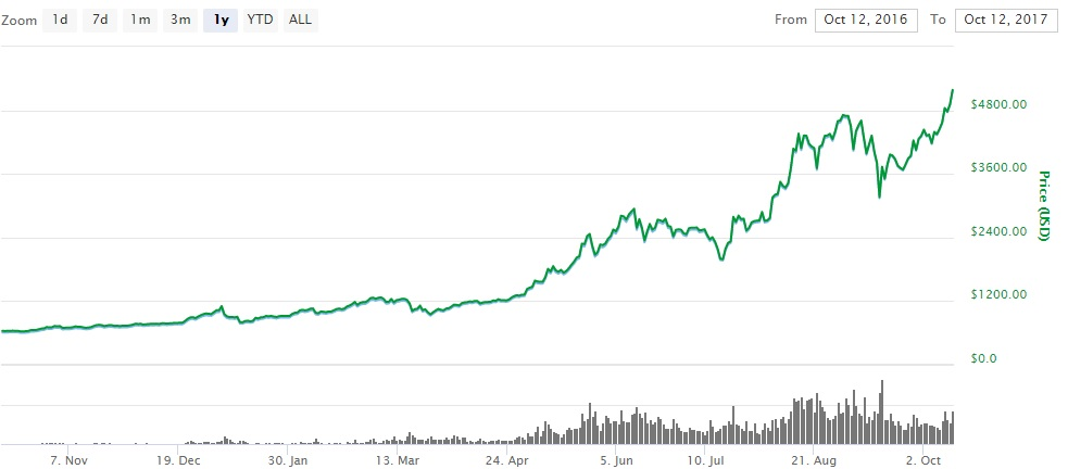 """... a crash,"""" he tweeted, also noting that some of those crashes were as  big as 90 percent, but at the same time those were very different Bitcoin  markets."""